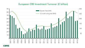 CBRE-European-CRE-Investment-Turnover.png
